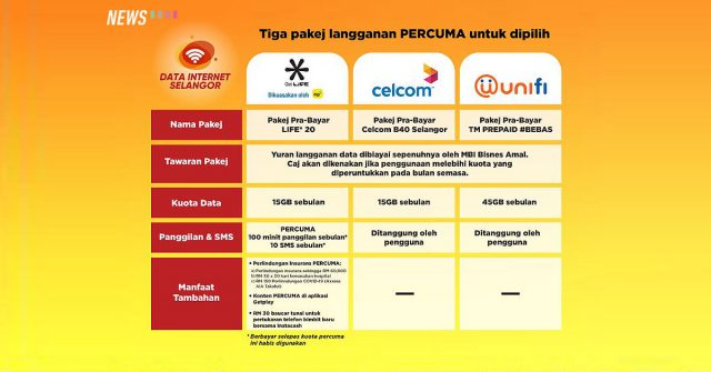 Data Internet Selangor launched by state government: Offers users free mobile internet for 12 months