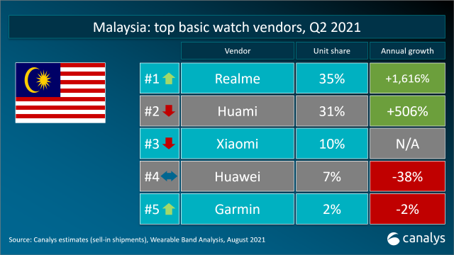 realme Accomplished Another Key Milestones in Malaysia Being Top Vendor in Basic Watch and True Wireless Stereo Categories