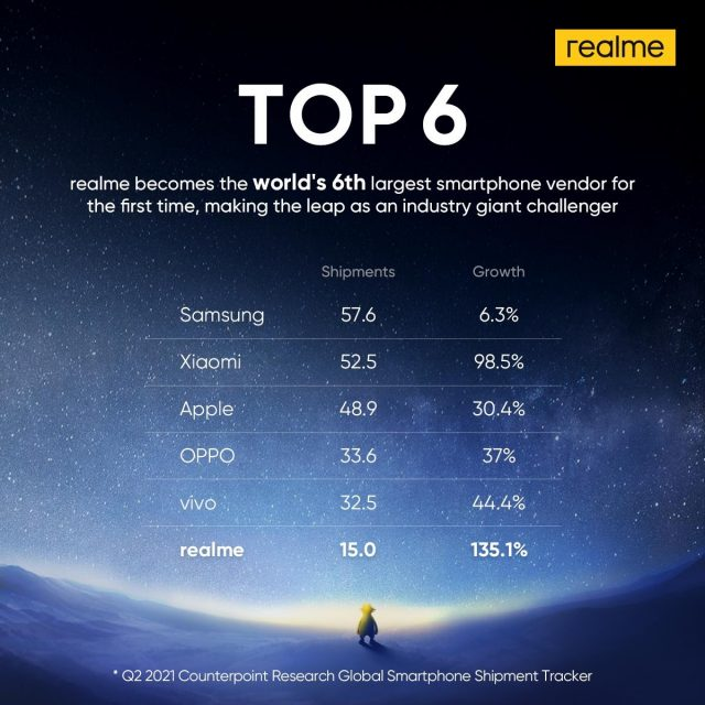 realme makes the top 6 globally for the first time